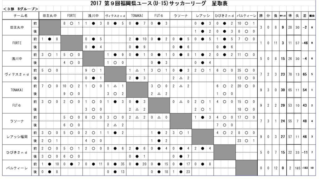 Jr.ユース 全カテゴリー/星取表
