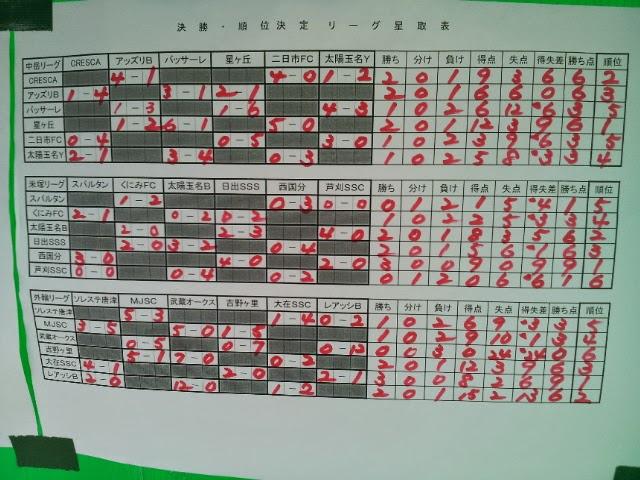 第17回阿蘇FireCupUー12に参加!