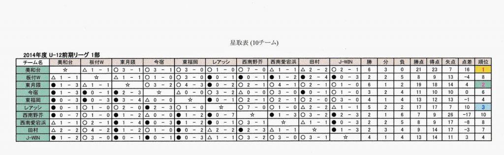 2014年度U-12前期1部リーグ 星取表