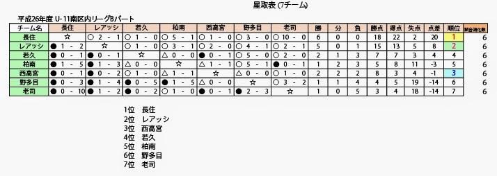 7/19(土)U-11前期リーグ 順位決定リーグ