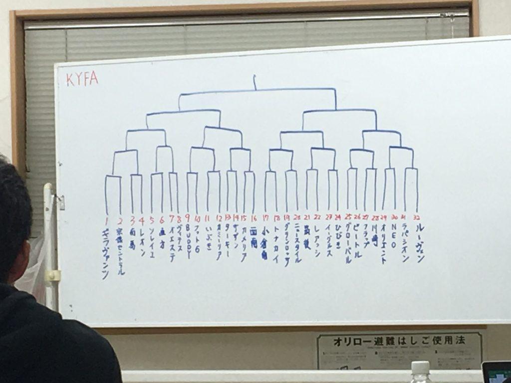 超速報!U15クラブユース県大会組み合わせ決定!!
