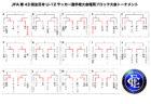 全日本U-12サッカー選手権大会 1回戦 試合結果